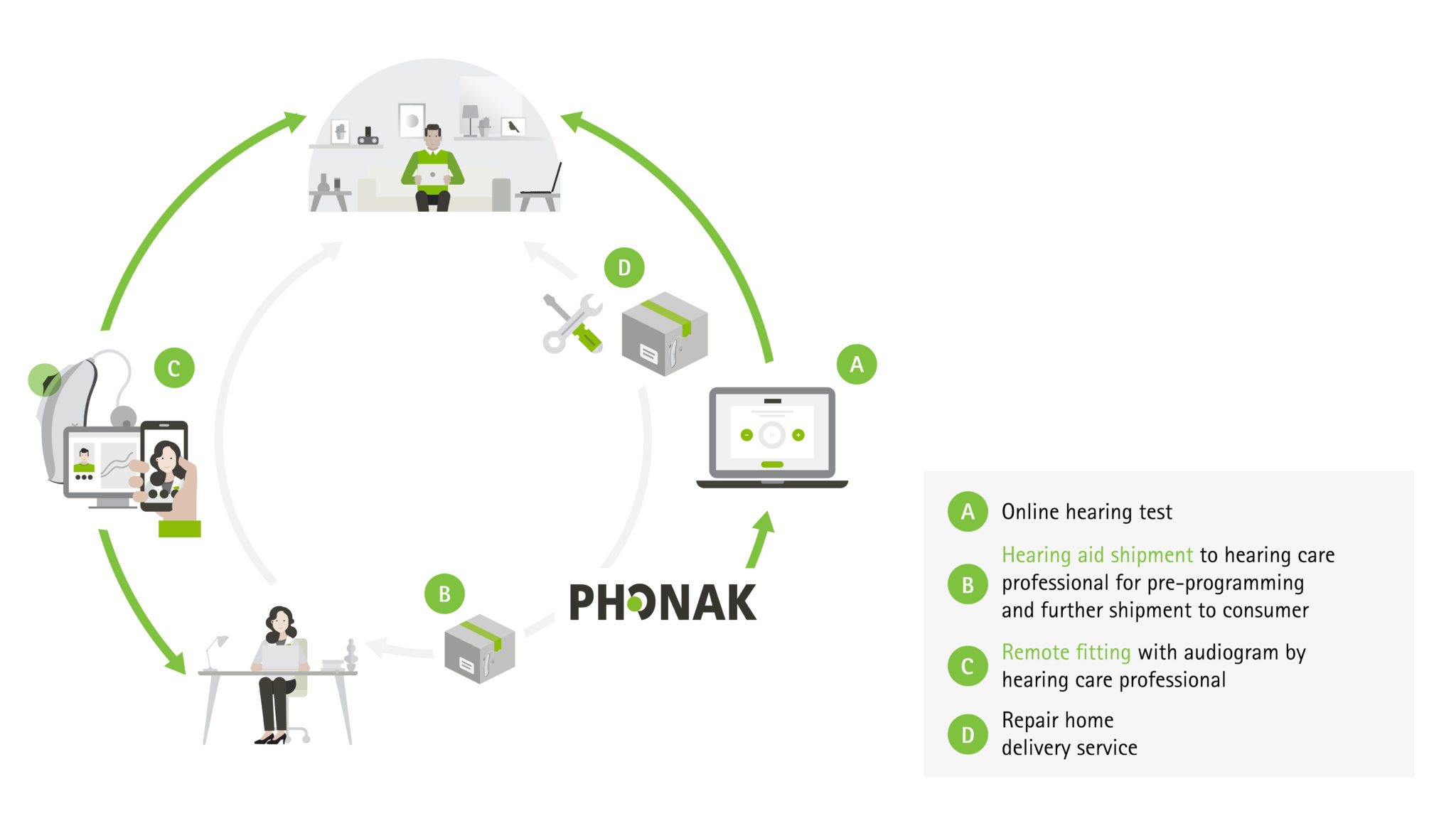 phonak remote hearing aid fitting