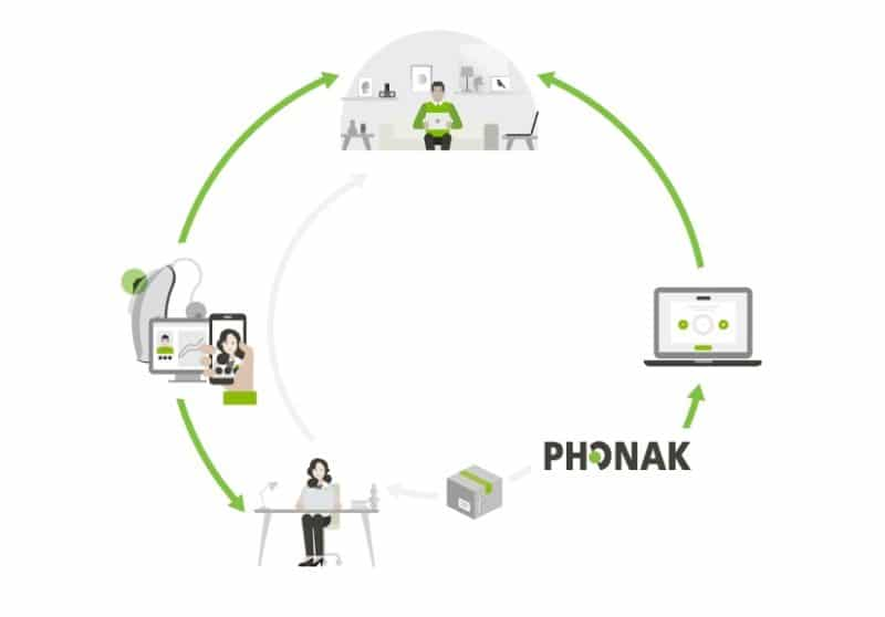 phonak telehealth hearing aid fitting
