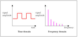 Odd numbered harmonics associated with square wave