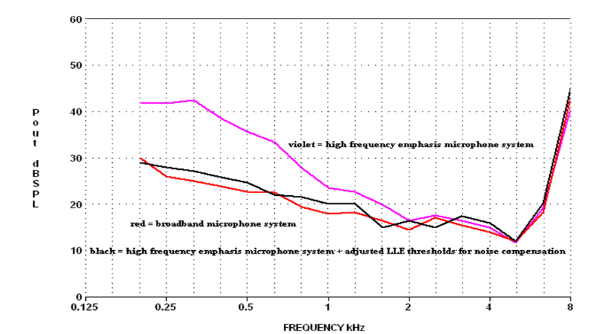 Internal noise of a broad band microphoneand that of a - 6 dB/octave one with and without expansion implemented.
