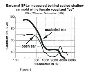 Low frequency enhancement when uttering the high vowel /i/ borrowed from https://hearinghealthmatters.org/hearthemusic/2012/deep-earmold-impressions/