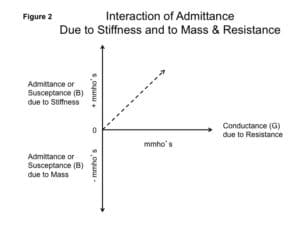 Figure 2. Admittance (susceptance or B) due to compliance is shown on the upper positive half of the Y axis and admittance (susceptance or B) due to mass is shown on the bottom negative half of the Y axis. The third variable here, conductance, is shown along the X axis. Together, these three comprise admittance. Note that the resultant vector (dotted line) radiates upward. This shows that for the normal middle ear, stiffness plays a bigger part in admittance than does mass.