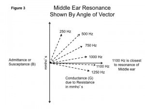 Figure 3. When admittance or susceptance (B) due to stiffness is equal to that for mass, the resonating Hz is found. Note that at the resonating Hz, the vector radiates horizontally, showing that here, only conductance (g) plays a role in the admittance of the middle ear.