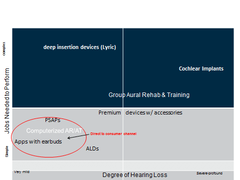 Figure 1. Segmentation matrix with some of the offerings consumers can obtain from hearing healthcare professionals. Readers are encouraged to add more offerings to this matrix.
