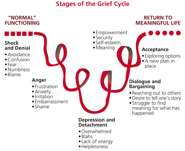 grief cycle hearing loss