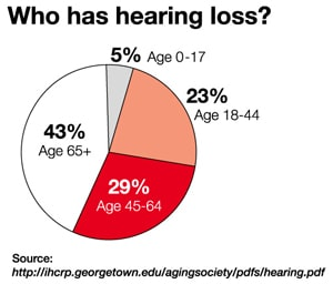 % of Population with Hearing Loss by Age