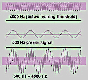 Example of how one signal (500 Hz) may serve to modulate a sub-threshold (banded area) 4k Hz signal and bring it up above threshold (3.