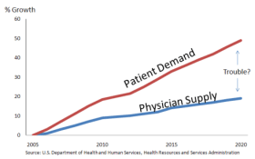 Like physicians, there will not be enough AuDs to fill future demands