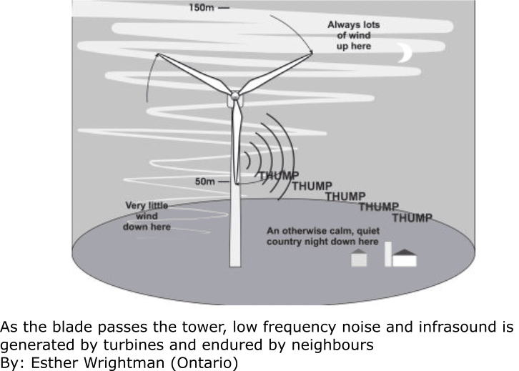 Figure 2-As the blade passes the tower, infrasound pulses are emitted, while more audible low-frequency sounds are produced by blade movement. Used by permission of Esther Wrightman, Ontario.