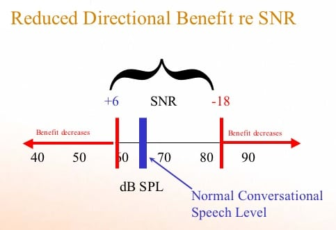 Illustration of how the level of the input signal to a directional mic hearing aid impacts its usefulness.