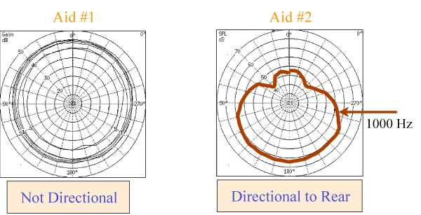 Graph showing binaural set of directional aids: one is now omnidirectional and the other greater directional from rear.