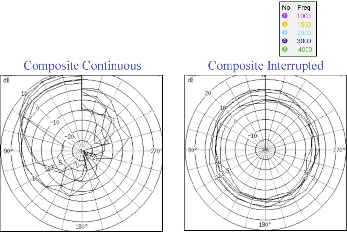 Polar plots of an adaptive AGC and adaptive directional microphone hearing aid measured with a continuous and an interrupted stimulus: they look very different.