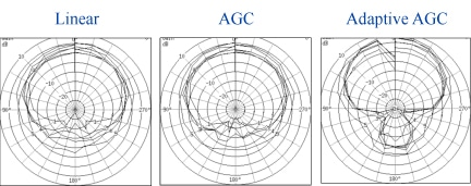 Polar plots of a directional microphone hearing aid measured as a linear, AGC, and adaptive AGC hearing aid.