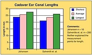Figure 5. Ear canal lengths based on ear impressions from 208 cadaver ears. Redrawn from Salvinelli, et. al., 1991, and Johansen, 1975.