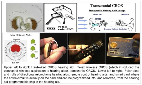 CROS and Other Innovations