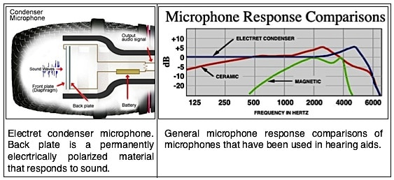 Microphone and Response