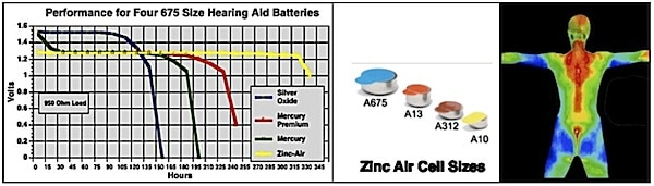 Left to right: hearing aid battery discharge rates for batteries that have been used in modern hearing aids.  The Zinc-air cell has the steadiest, and longest performance prior to discharging.  Mercury batteries are no longer used in hearing aids.  When power is required, it is sometimes necessary to use silver oxide cells – often in hearing aid remote controls where frequent use may not allow the battery to recover fully before the next push button command.  The middle image shows the relative size of current hearing aid cells.  The right image indicates body heat areas that are already being harvested for some low-power and low-current drain consumer products.