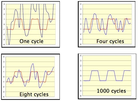 "Figure 3. In this example, repetition of an audio experience extracts the meaning of the diffuse imprint from ""noise."""