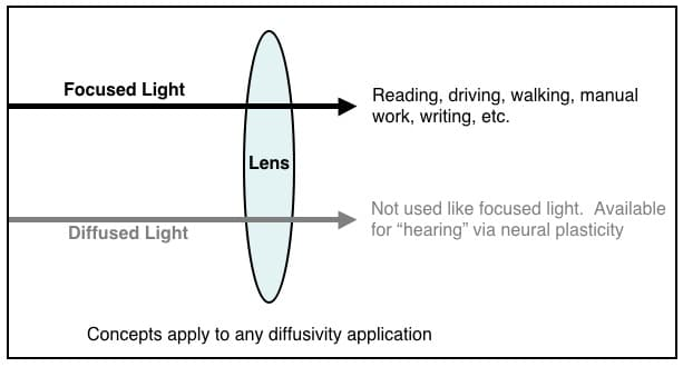 """Figure 1. Using a lens as an example, focused light is the primary image passed through the lens. Diffused light also passes through the lens, but could be used for """"hearing,"""" via neural plasticity, or for any of the other senses."""