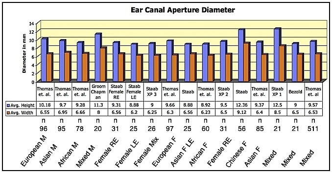 Figure 4. Ear canal aperture diameter averages for height (blue) and width (orange) as reported by various authors. In addition to the number in the populations investigated (n), ethnic groups are identified.