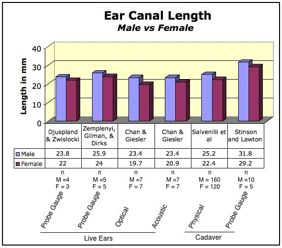 Figure 3.  Gender differences in human ear canal length, with male ear canals showing greater length, regardless of the measurement method.