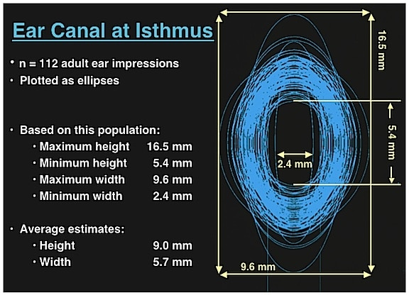 Figure 6. Range of vertical and horizontal measurements of the isthmus taken from 112 impressions made on live subjects. (Staab & Sjursen, 2000).