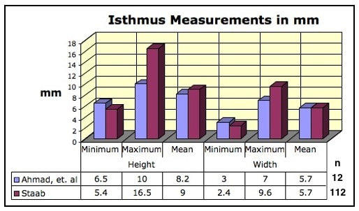 Figure 6.  Human ear canal isthmus measurements of height and width (minimum, maximum, and mean results).