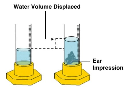 Figure 15.  Water displacement method of determining volume, ala Archimedes.