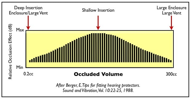 Figure 3. The magnitude of the occlusion effect (OE) is dependent upon the location of a device inserted into the ear canal, and on the opening, or access to large air volume.