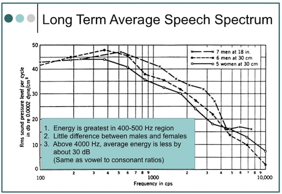 Figure 1. Average speech spectra. The overall levels, not indicated in the graph, were as follows: 18 inches in front of the seven male talkers, 75 dB SPL; 30 centimeters in front of the six male talkers, 76 dB SPL; and 30 centimeters in front of the five female talkers.