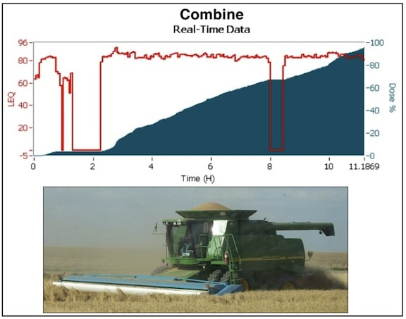 Figure 3. Real-time noise accumulation data from within the combine cab.