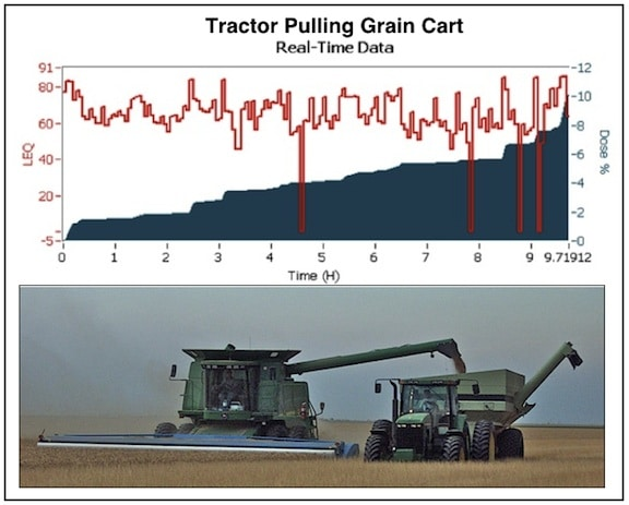 Figure 5. Unloading on the go so there is no stopping of the harvesting process. The grain cart is able to get to the combine regardless of where it is in the field. When the grain cart is full, it is driven to the grain trucks and unloaded.