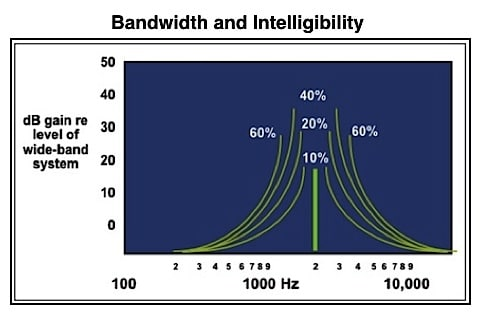 Figure 1.  Generalized equal-word recognition contours plotted for band-pass systems centered at 1500 Hz.  In this graphic, the widest bandwidth has 60% word recognition of a wide band system (100 to 10,000 Hz); the next band, being narrower, having just 40% word recognition of a wide band system, etc.  As bandwidth is narrowed, intensity must be increased to equate the word recognition score of 60%.  For hearing aids, this suggests that wider bandwidth requires less gain.