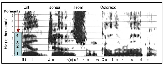 "Figure 4.  Speech spectrogram of the phrase.l..""Bill Jones from Colorado.""  The vertical frequency scale is in kilohertz (kHz), or thousands of Hertz, and time in milliseconds is along the horizontal scale.  The dark bars in the vowels, below a frequency of about 3 kHz, are due to the peaks in the spectrum caused by the three lowest formants (resonances of the vocal tract).  These formants change in frequency as the speech is articulated.  Above these formants is another dark bar at about 3.5 k Hz; this is due to the fourth formant - its frequency does not change greatly with articulation, as do the frequencies of the three lower formants."