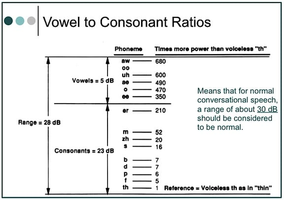 Figure 2.  Ratio of vowel to consonant sound pressures.  This means that for normal conversation, a range of about 30 dB should be normal.  Most hearing aid fitting formulae use this range.