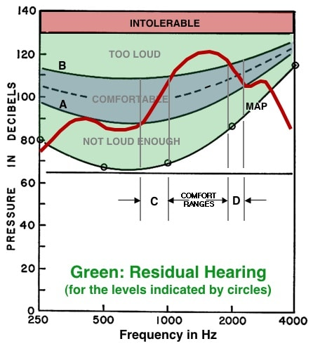 Figure 5. Otometric chart showing how the relative deliverable pressures (RDP) of a hearing instrument (red line) can be superimposed upon the chart of an individual hearing range. The response of the hearing instrument in this example shows that it can provide comfortable listening pressures in only two restricted regions, C and D, instead of distributing the pressures within the comfortable range between A and B. The comfortable level is for illustrative purposes only and does not reflect the most comfortable level pressures for a given individual.
