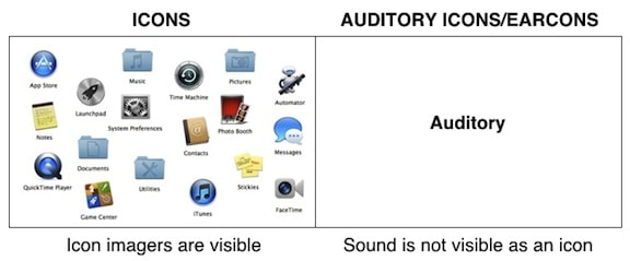Figure 1. Icons versus auditory icons/earcons. In the case of the icon, it is visual; for the auditory icon and earcon, the medium is auditory, and hence, not visible.