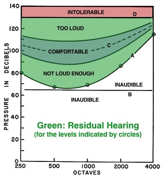 Figure 4. Otometric chart showing a residual hearing range having threshold pressures A, all of which are above the normally received level of line B. Pressures must be raised artificially with a hearing instrument to line C to be most comfortable. Solid lines to either side of dashed line C define a latitude of comfortable loudness pressures.