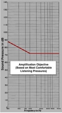 Figure 12. Free field (FF), or sound field Most Comfortable Loudness Pressure (MCLP) for normal listeners. This is also the amplified objective for aided MCLP using a damped wavetrain signal in a free field.