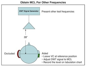 Figure 10. Most comfortable loudness pressures (MCLP) are measured for the other test frequencies using the damped wavetrain (DWT) signal. The volume control of the measurement hearing aid is not changed. The level of the DWT signal is adjusted to record the MCLP values for each of the other test frequencies.