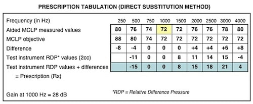 Figure 11. Otometry prescription tabulation chart using a test hearing aid in the substitution measurement method. The block in yellow highlights the reference position of 72 dB SPL at 1000 Hz. This represents the test hearing aid with the volume control adjusted for MCLP at this level. The other values on line 1 represent MCLP for those frequencies with the hearing aid fixed at this reference position. Line 2 (MCLP aided objective) is a fixed value taken from Figure 11). Line 3 is the difference between lines 1 and 2. Line 4 values are taken from the 2cc coupler measurement of the measurement hearing aid used in the test (Figure 12), and line 5 (in blue) is the eventual hearing aid prescription gain for the different frequencies, added or subtracted, of lines 3