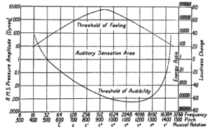 Figure 6. The frequency-intensity and pitch-loudness limits of the human ear, or what is called the audible area of man. (After Wegel, from Fletcher, 1923).