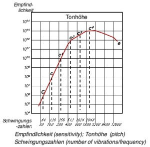Figure 4. Sensitivity curve of Wien. This is reported to be the first graph to show the relationship between hearing sensitivity and frequency, presented in 1903.