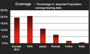 Figure 5. Comparisons of hearing aid penetration throughout the world (Bisgaard, 2013).