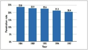 Figure 2. Hearing aid market penetration (1984-1997), MarkeTrak V, Kochkin, S.