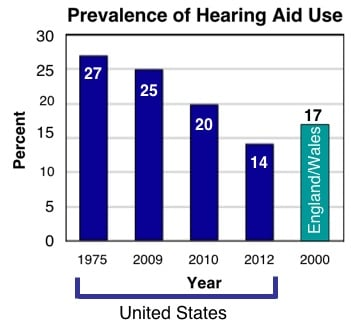 Figure 1.  Prevalence of hearing aid use in the United States, where hearing aids are mostly purchased with private funds, compared with that of England/Wales, where the National Health Service provides hearing aids free.  The 1975 figure of 27% refers to the hearing aid industry estimates of 1975, based on the author's notes from that period.  The 2009 estimate of 25% is taken from MarkeTrak VIII{{1}}[[1]]Kochkin S. (2009) MarkeTrak VIII: 25 Year Trends in the Hearing Health Market.  Hearing Review 16(11)[[1]].  The 20% estimate in 2010 is from Amlani{{2}}[[2]]Amlani AM.  (2010) Will Federal Subsidies Increase the U.S. Hearing Aid Market Penetration Rate.  Audiology Today 22(3):40-46[[2]], and the 2012 estimate of 14.2% is from Lin{{3}}[[3]]Lin, F.  Hearing loss in older adults: a public health perspective, Presentation given at the ADA Meeting, 2014, Las Vegas, NV, 2014, referenced to Arch Int Med. 2012[[3]].  The 2000 estimates for England and Wales were from Lin's Las Vegas, NV 2014 presentation given at the ADA Meeting, 2014, references a NICE Report of 2000[[3]].
