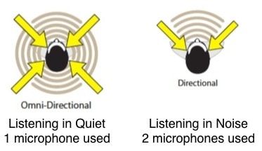 Figure 4. Omni (in quiet) and directional microphone (in noise) polar patterns. An omnidirectional microphone allows signals for all directions to be amplified. A directional mode is intended to allow primarily signals from the front to be amplified, while signals from the sides and rear are reduced in strength.