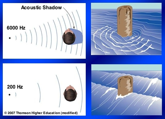 """Figure 3. Head shadow effect is primarily active for high-frequency sounds that have short wavelengths and meet resistance and absorbance when encountering the head. Low-frequency sounds have long wavelengths, are able to """"bend"""" around the head, and therefore have no significant interaural intensity differences."""