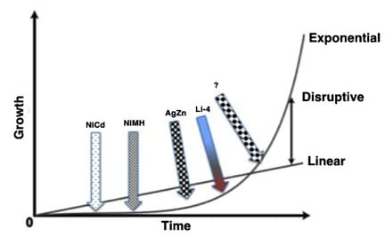 Figure 2.  Exponential versus linear growth properties over time showing how earlier versions of rechargeable options, such as Nickel Cadmium, Nickel Metal Hydrides were on the early flat portion of the evolutionary tend line, and newer constructions, such as Silver Zinc, and Lithium Ion Polymers are moving upward on the curve.  New polymer versions of Lithium Ion and perhaps other constructions are in continuous advance.