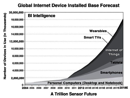 Figure 3. Illustration of the expected growth curve for Internet connected devices and the featured position of 'wearables.""